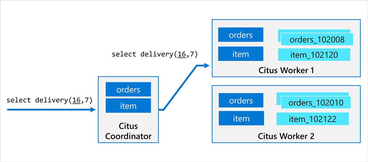 diagram of how Citus coordinator delegates stored procedure call to worker nodes