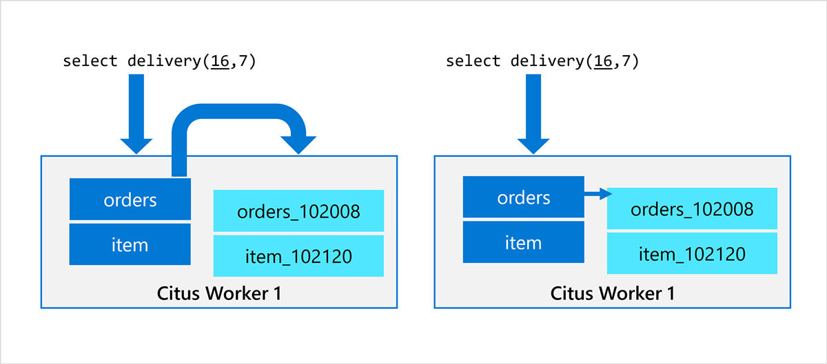 before and after Citus local execution for Postgres stored procedures