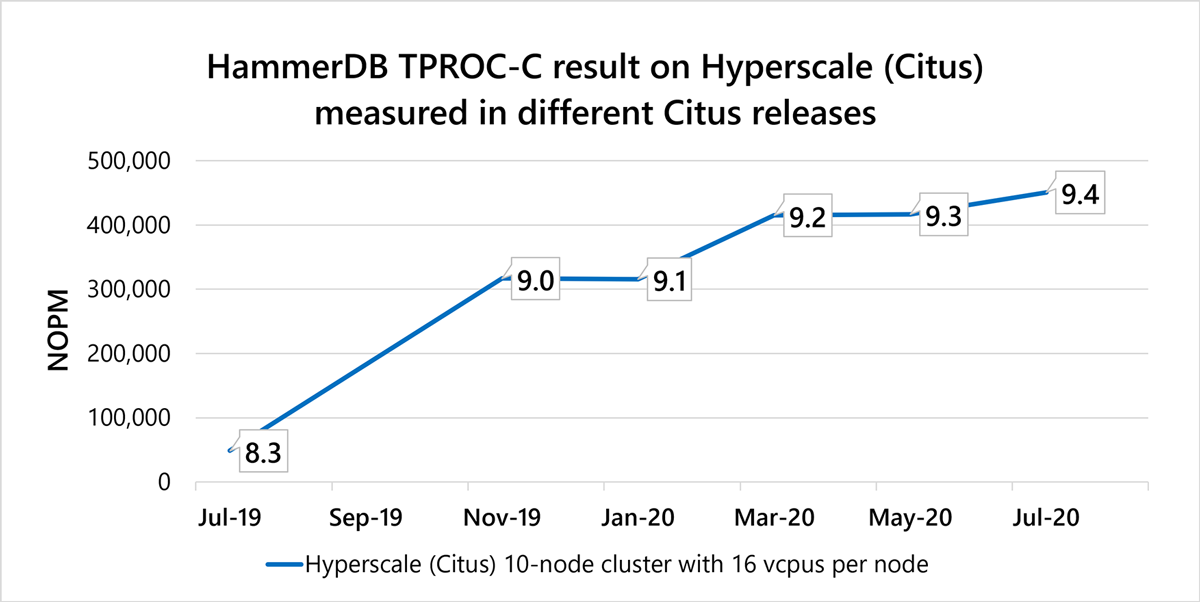 HammerDB line chart of TPROC C performance across different Citus releases