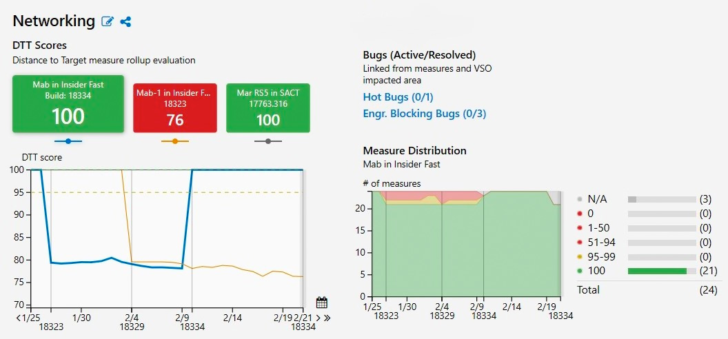 screenshot RQV analytics dashboard