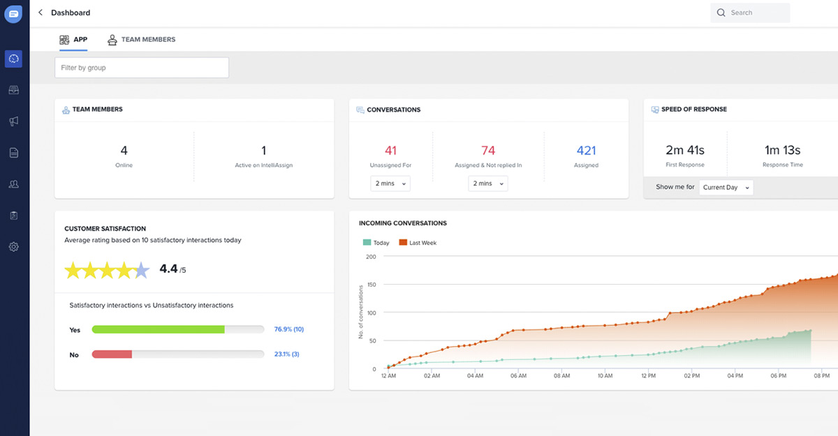 Freshworks dashboard